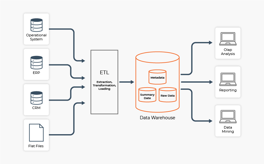 data-warehouse-in-business-intelligence-solutions